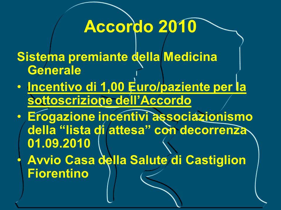 Accordo 2010 Sistema premiante della Medicina Generale Incentivo di 1,00 Euro/paziente per la sottoscrizione dellAccordo Erogazione incentivi associaz