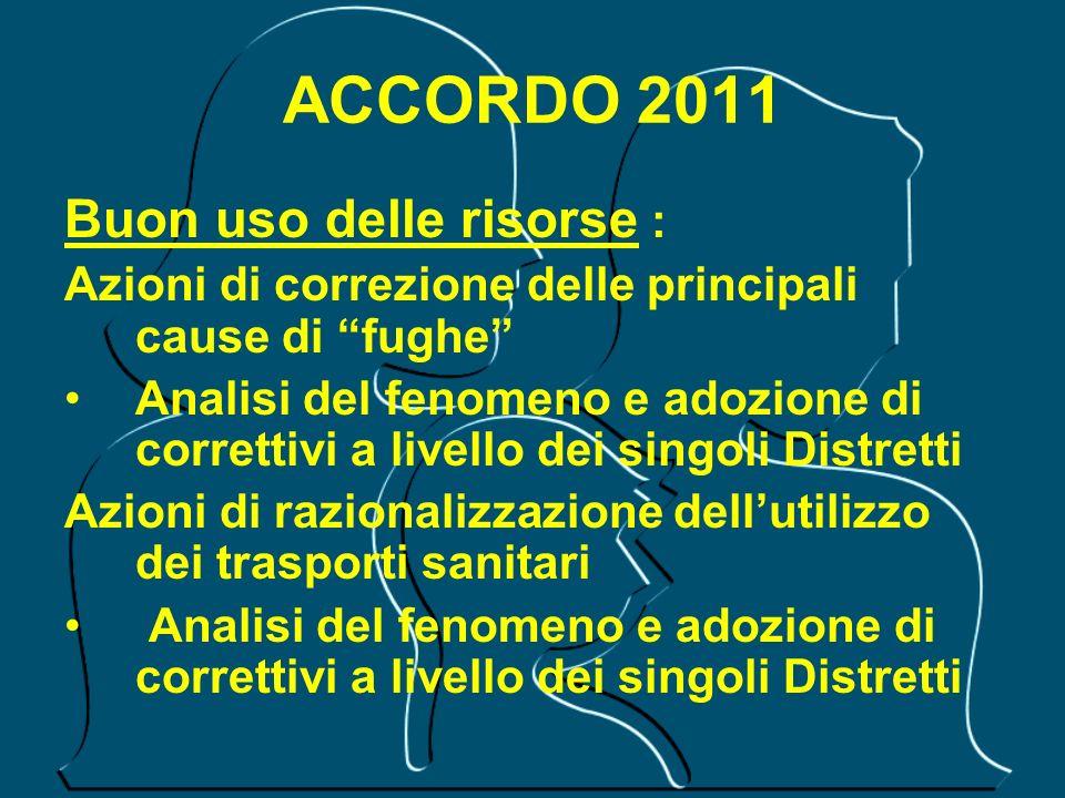 ACCORDO 2011 Buon uso delle risorse : Azioni di correzione delle principali cause di fughe Analisi del fenomeno e adozione di correttivi a livello dei