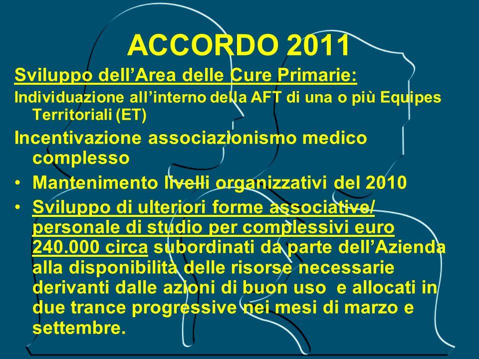 ACCORDO 2011 Sviluppo dellArea delle Cure Primarie: Individuazione allinterno della AFT di una o più Equipes Territoriali (ET) Incentivazione associaz