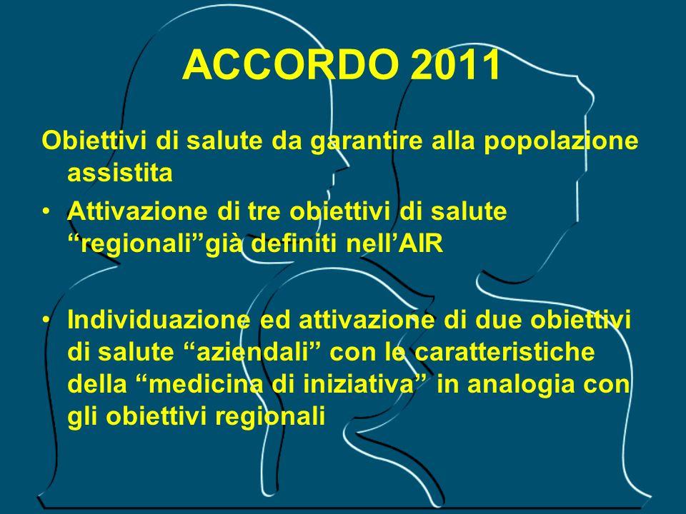 ACCORDO 2011 Obiettivi di salute da garantire alla popolazione assistita Attivazione di tre obiettivi di salute regionaligià definiti nellAIR Individu