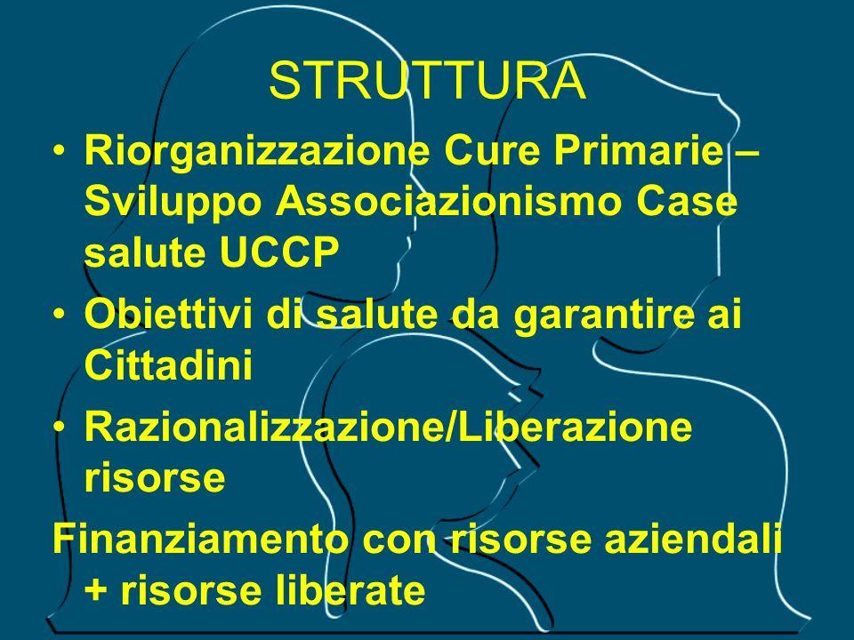 STRUTTURA Riorganizzazione Cure Primarie – Sviluppo Associazionismo Case salute UCCP Obiettivi di salute da garantire ai Cittadini Razionalizzazione/L