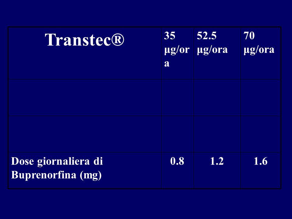 1.61.20.8Dose giornaliera di Buprenorfina (mg) 70 μg/ora 52.5 μg/ora 35 μg/or a Transtec®