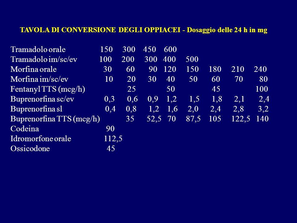 TAVOLA DI CONVERSIONE DEGLI OPPIACEI - Dosaggio delle 24 h in mg Tramadolo orale 150 300 450 600 Tramadolo im/sc/ev 100 200 300 400 500 Morfina orale 30 60 90 120 150 180 210 240 Morfina im/sc/ev 10 20 30 40 50 60 70 80 Fentanyl TTS (mcg/h) 25 50 45 100 Buprenorfina sc/ev 0,3 0,6 0,9 1,2 1,5 1,8 2,1 2,4 Buprenorfina sl 0,4 0,8 1,2 1,6 2,0 2,4 2,8 3,2 Buprenorfina TTS (mcg/h) 35 52,5 70 87,5 105 122,5 140 Codeina 90 Idromorfone orale 112,5 Ossicodone 45