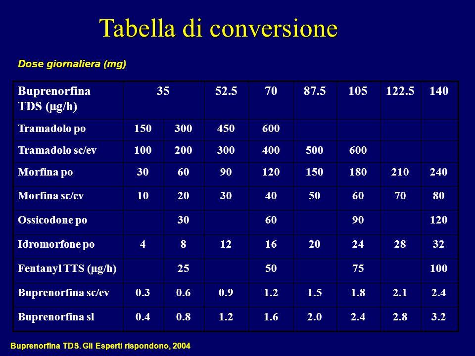 Tabella di conversione Dose giornaliera (mg) Buprenorfina TDS. Gli Esperti rispondono, 2004