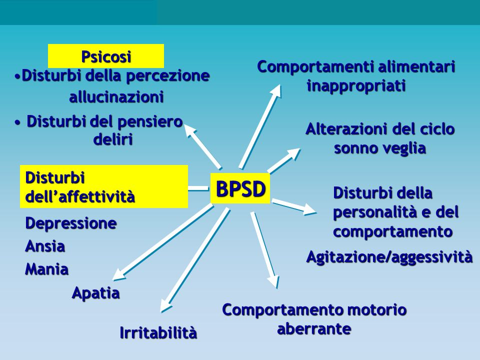 Behavioural changes and psychological symptoms in dementia disorders.