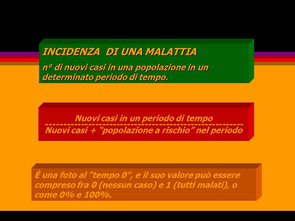 Le misure dellepidemiologia INCIDENZA DI UNA MALATTIA n° di nuovi casi in una popolazione in un determinato periodo di tempo. Nuovi casi in un periodo