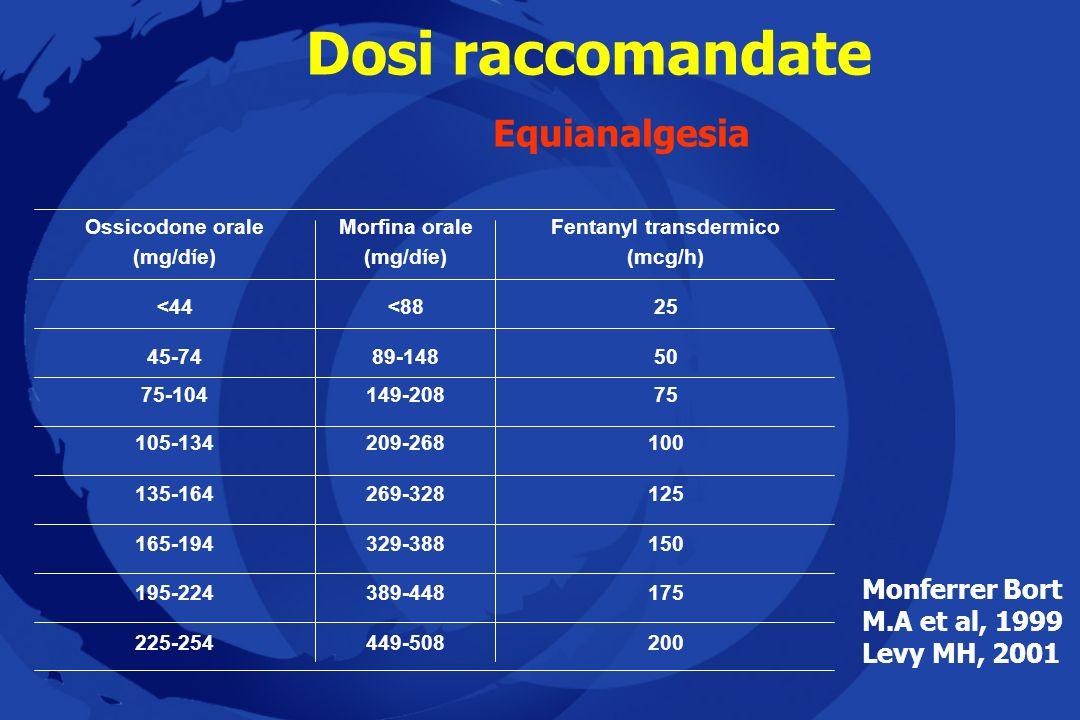 Dosi raccomandate Equianalgesia Ossicodone orale (mg/d í e) 200449-508225-254 175389-448195-224 150329-388165-194 125269-328135-164 100209-268105-134