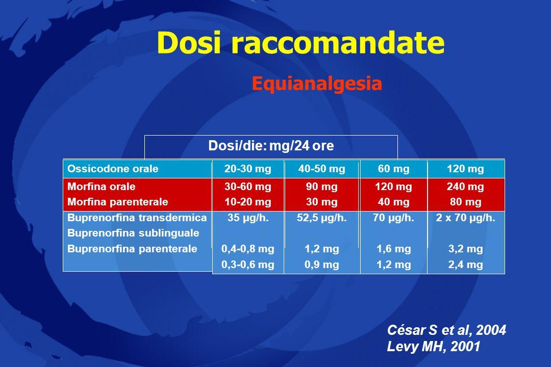 Dosi raccomandate Equianalgesia César S et al, 2004 Levy MH, 2001 52,5 μg/h. 1,2 mg 0,9 mg 90 mg 30 mg 40-50 mg 35 μg/h. 0,4-0,8 mg 0,3-0,6 mg 30-60 m