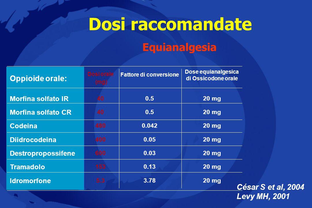 Dosi raccomandate Equianalgesia César S et al, 2004 Levy MH, 2001 5.3 153 600 400 480 40 Dosi orale (mg) 20 mg3.78 Idromorfone 20 mg0.13 Tramadolo 20