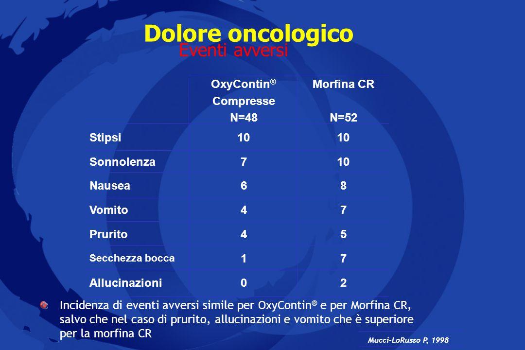 Dolore oncologico Eventi avversi Mucci-LoRusso P, 1998 Incidenza di eventi avversi simile per OxyContin ® e per Morfina CR, salvo che nel caso di prur