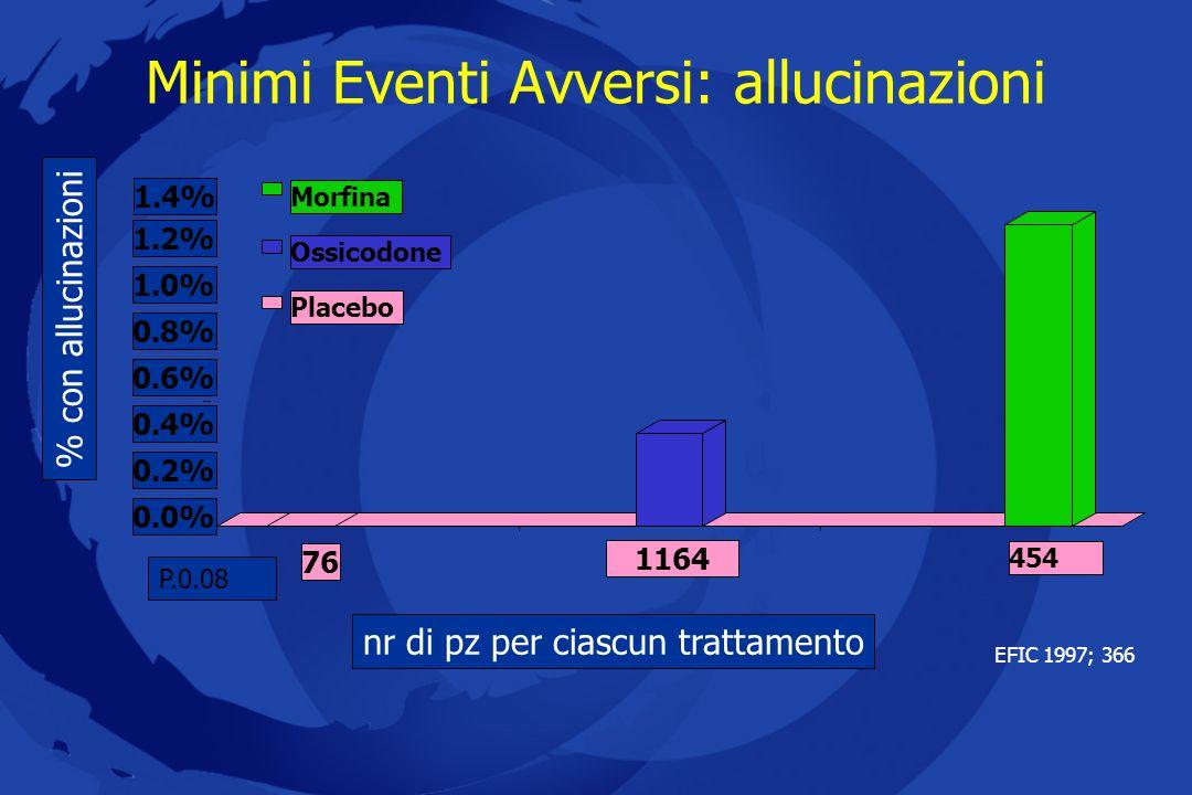 Minimi Eventi Avversi: allucinazioni EFIC 1997; 366 0.0% 0.2% 0.4% 0.6% 0.8% 1.0% 1.2% 1.4% 76 1164 454 PlaceboOssicodoneMorfina P.0.08 % con allucina