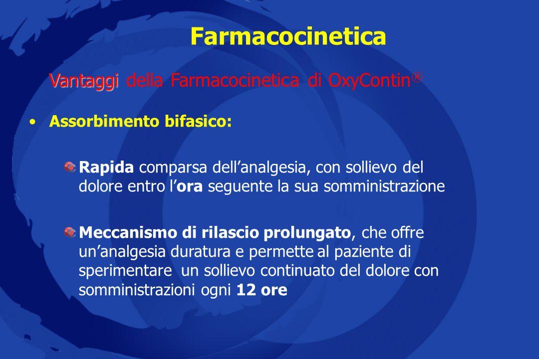 Farmacocinetica Ossicodone a rilascio immediato 20 mg OxyContin ® 10 mg (2 compresse) 40 35 30 25 20 15 10 5 0 0,02,57,51012,51517,52022,52527,53032,5355,0 Concentrazione media (ng/mL) ore Biodisponibilità di OxyContin ® vs soluzione orale IR Mandema et al.