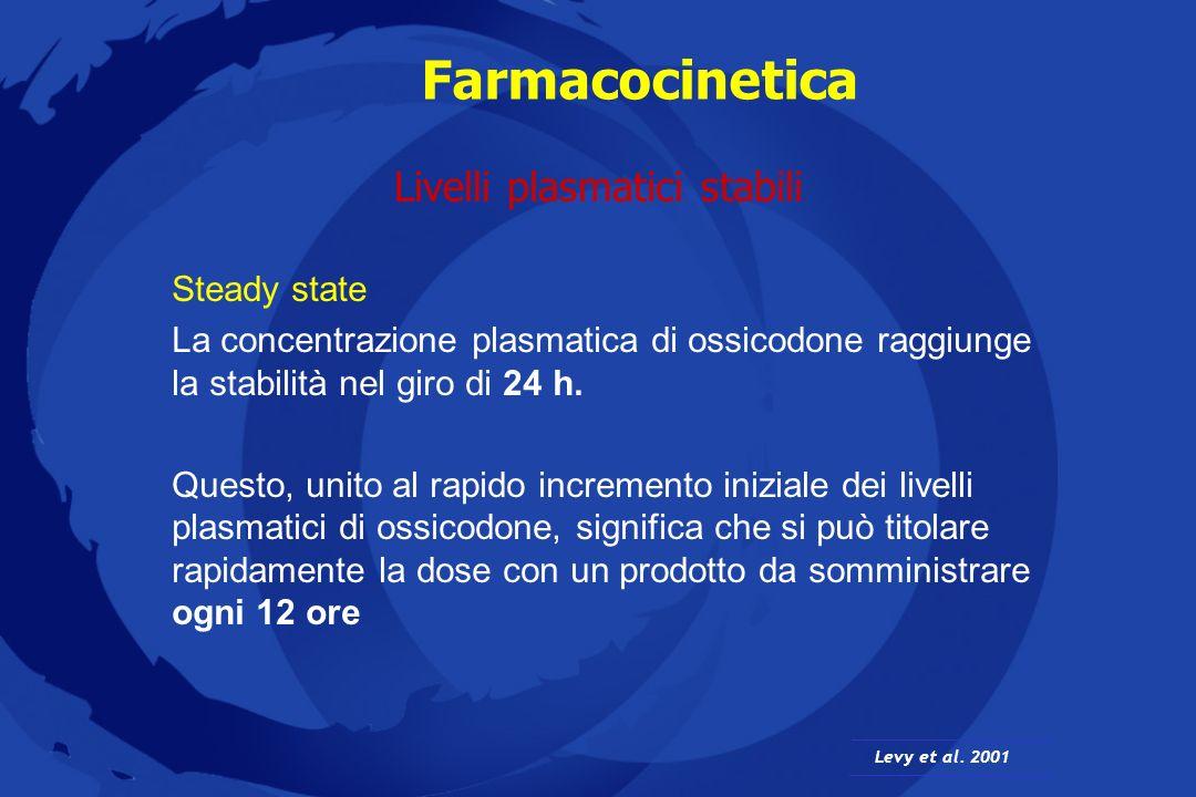 Farmacocinetica Lassorbimento di ossicodone dalle compresse di OxyContin ® non è condizionato dagli alimenti Effetto degli alimenti sulla Farmacocinetica Benzinger et al.