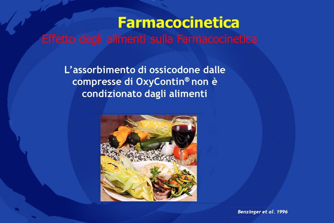 Farmacocinetica Lassorbimento di ossicodone dalle compresse di OxyContin ® non è condizionato dagli alimenti Effetto degli alimenti sulla Farmacocinet