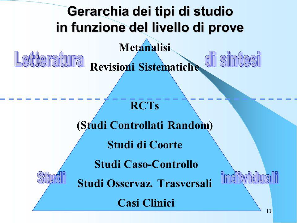11 Gerarchia dei tipi di studio in funzione del livello di prove Metanalisi Revisioni Sistematiche RCTs (Studi Controllati Random) Studi di Coorte Studi Caso-Controllo Studi Osservaz.