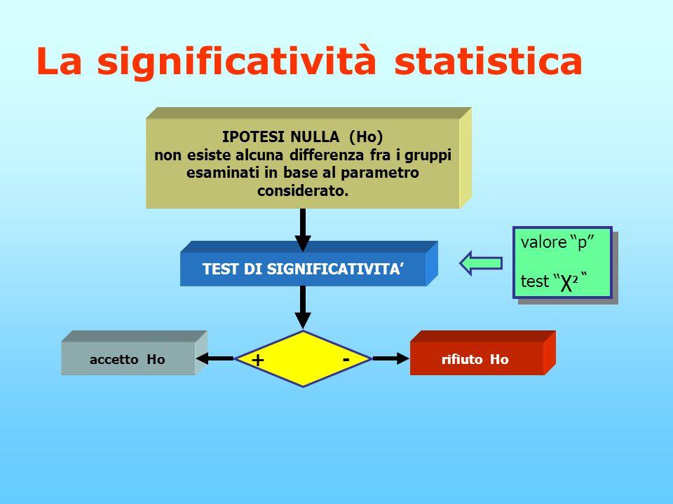 La significatività statistica IPOTESI NULLA (Ho) non esiste alcuna differenza fra i gruppi esaminati in base al parametro considerato.