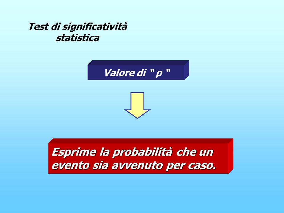 Valore di p Test di significatività statistica Esprime la probabilità che un evento sia avvenuto per caso.