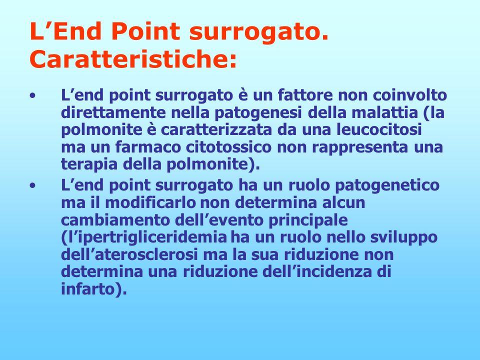 LEnd Point surrogato.