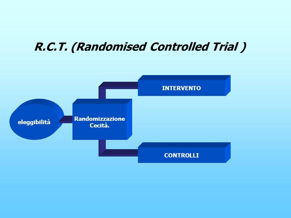 R.C.T. (Randomised Controlled Trial ) eleggibilità Randomizzazione Cecità. INTERVENTO CONTROLLI