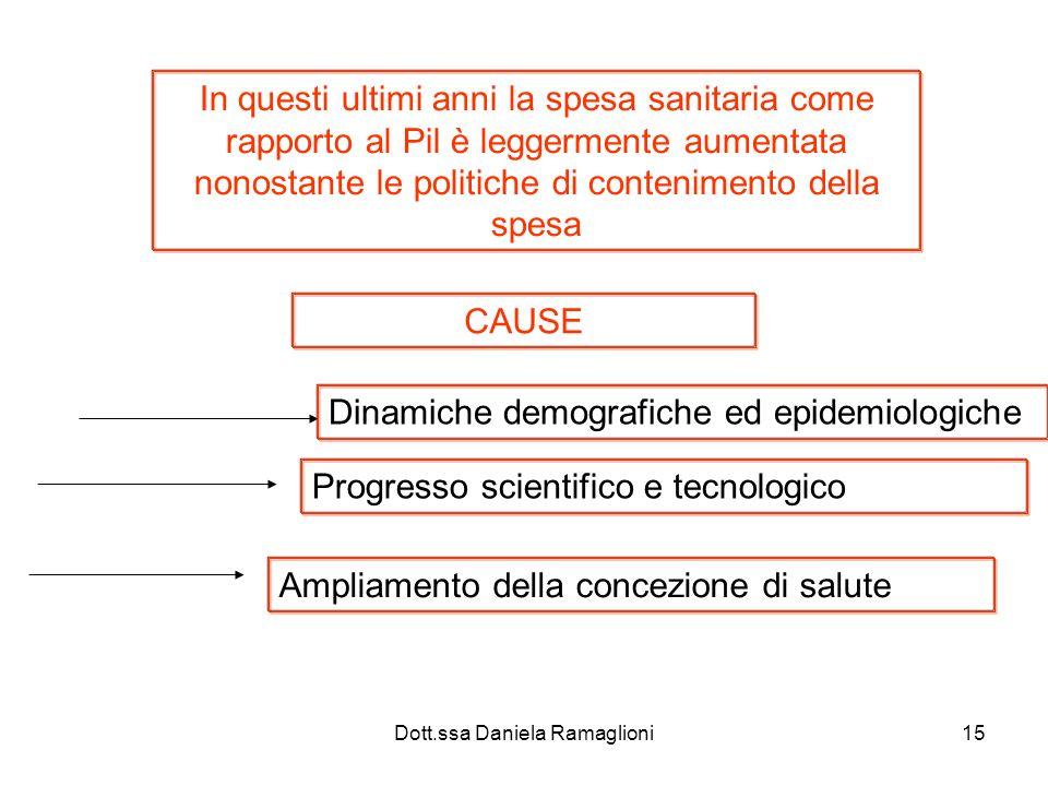 Dott.ssa Daniela Ramaglioni15 In questi ultimi anni la spesa sanitaria come rapporto al Pil è leggermente aumentata nonostante le politiche di contenimento della spesa CAUSE Dinamiche demografiche ed epidemiologiche Progresso scientifico e tecnologico Ampliamento della concezione di salute