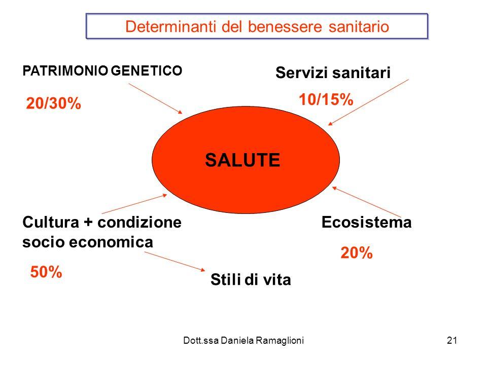 Dott.ssa Daniela Ramaglioni21 SALUTE Determinanti del benessere sanitario PATRIMONIO GENETICO Cultura + condizione socio economica Servizi sanitari Ecosistema Stili di vita 20/30% 10/15% 20% 50%