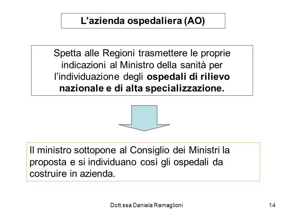 Dott.ssa Daniela Ramaglioni14 Lazienda ospedaliera (AO) Spetta alle Regioni trasmettere le proprie indicazioni al Ministro della sanità per lindividua