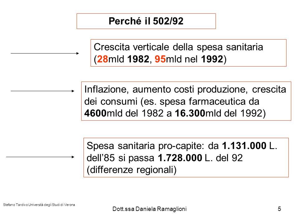 Dott.ssa Daniela Ramaglioni6 Perché il 502/92 1990 spesa programmata: 64.716 mld di lire Spesa effettiva: 80.000 mld di lire Legge 111/91 decreta lo scioglimento dei Comitati di Gestione delle USL e assegna un Amministratore straordinario 1992: D.