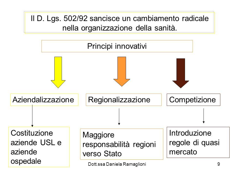 Dott.ssa Daniela Ramaglioni9 Il D. Lgs. 502/92 sancisce un cambiamento radicale nella organizzazione della sanità. Principi innovativi Aziendalizzazio