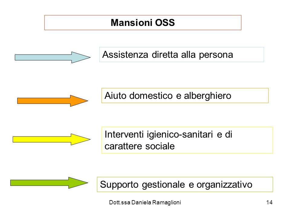 Dott.ssa Daniela Ramaglioni14 Mansioni OSS Assistenza diretta alla persona Aiuto domestico e alberghiero Interventi igienico-sanitari e di carattere s