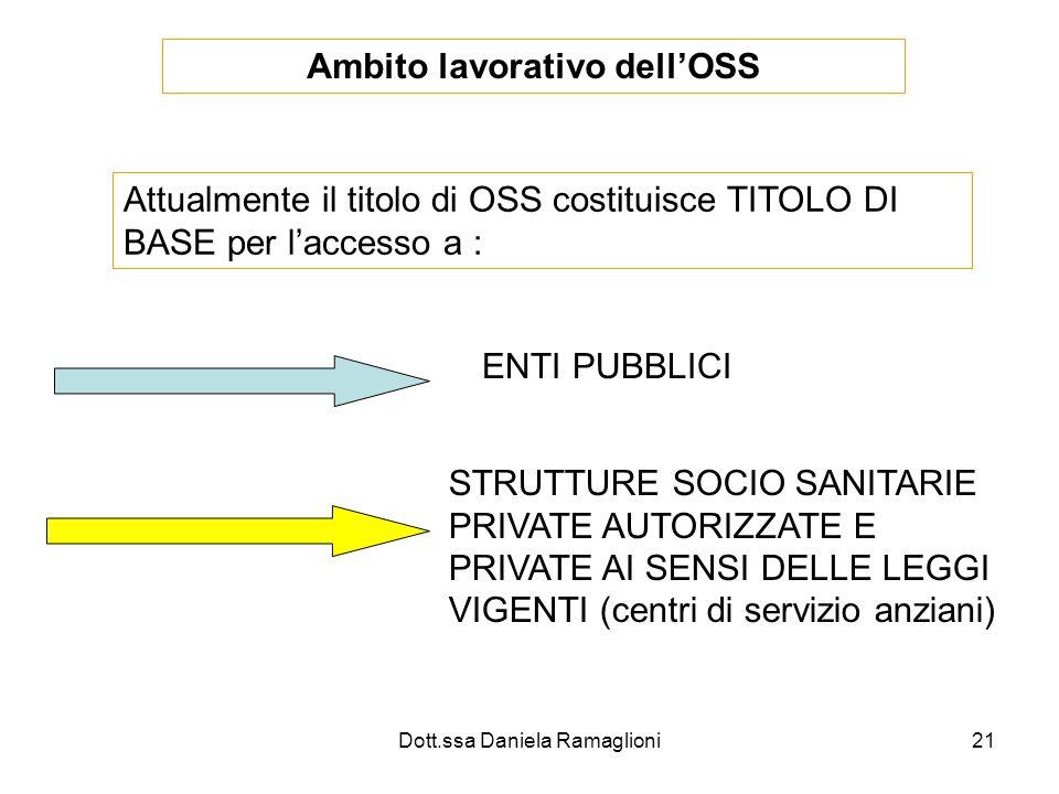 Dott.ssa Daniela Ramaglioni21 Ambito lavorativo dellOSS Attualmente il titolo di OSS costituisce TITOLO DI BASE per laccesso a : ENTI PUBBLICI STRUTTU