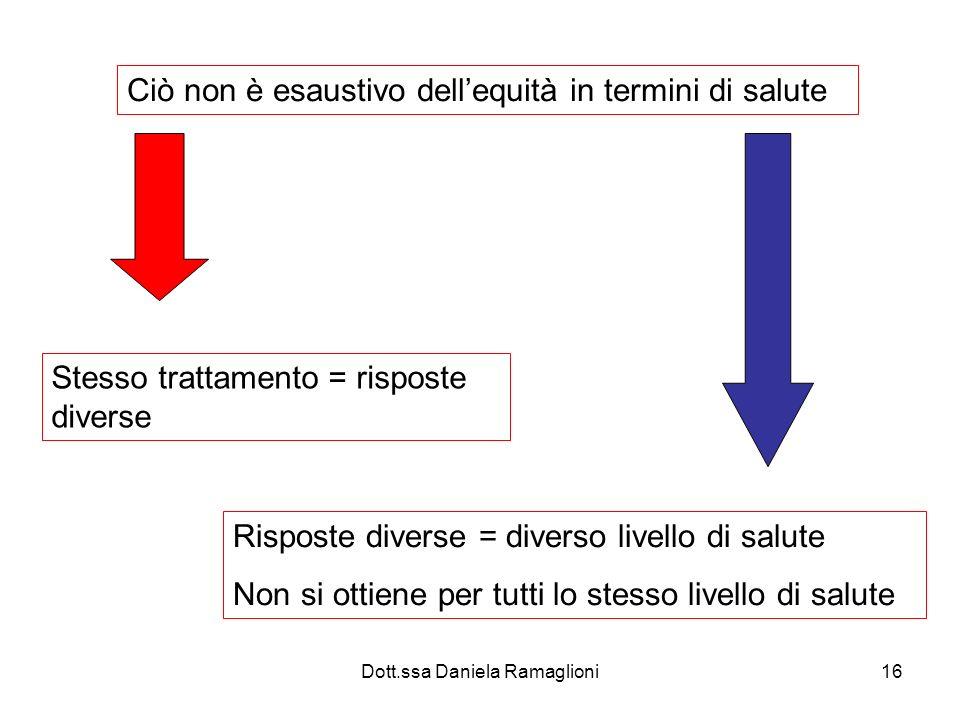 Dott.ssa Daniela Ramaglioni16 Ciò non è esaustivo dellequità in termini di salute Stesso trattamento = risposte diverse Risposte diverse = diverso liv