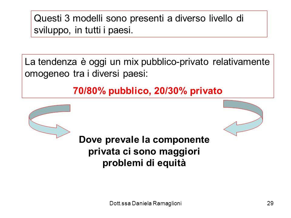Dott.ssa Daniela Ramaglioni29 Questi 3 modelli sono presenti a diverso livello di sviluppo, in tutti i paesi. La tendenza è oggi un mix pubblico-priva