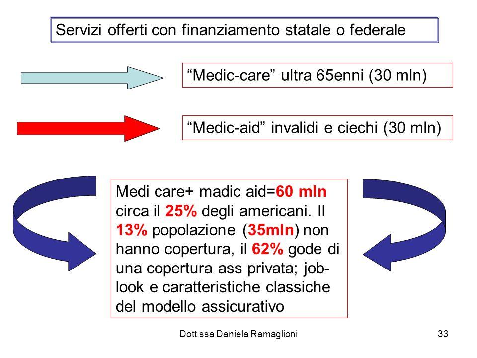 Dott.ssa Daniela Ramaglioni33 Medic-aid invalidi e ciechi (30 mln) Medi care+ madic aid=60 mln circa il 25% degli americani. Il 13% popolazione (35mln