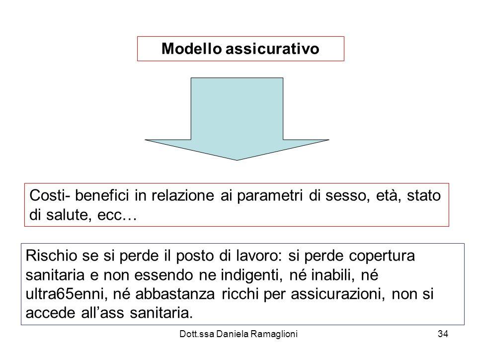 Dott.ssa Daniela Ramaglioni34 Modello assicurativo Costi- benefici in relazione ai parametri di sesso, età, stato di salute, ecc… Rischio se si perde