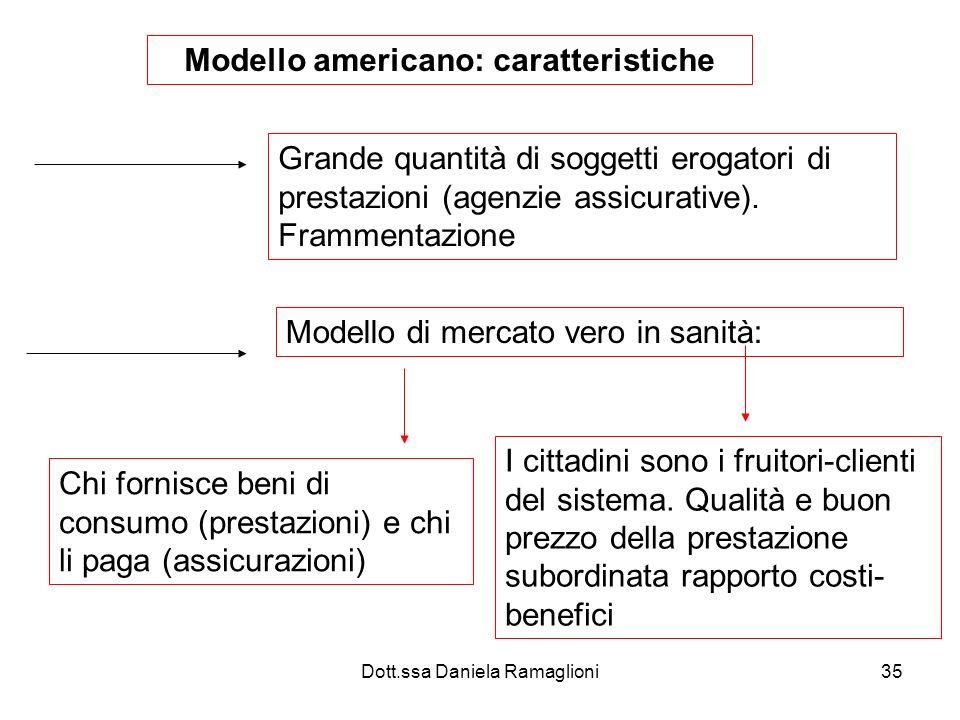 Dott.ssa Daniela Ramaglioni35 Modello americano: caratteristiche Grande quantità di soggetti erogatori di prestazioni (agenzie assicurative). Framment