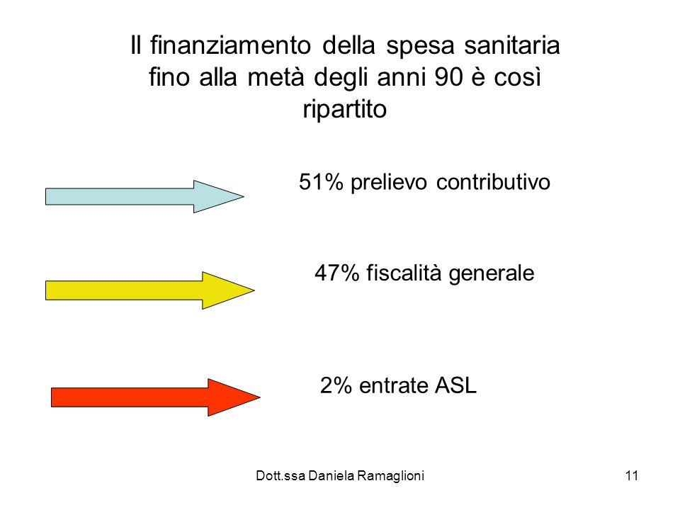 Dott.ssa Daniela Ramaglioni11 Il finanziamento della spesa sanitaria fino alla metà degli anni 90 è così ripartito 51% prelievo contributivo 47% fisca