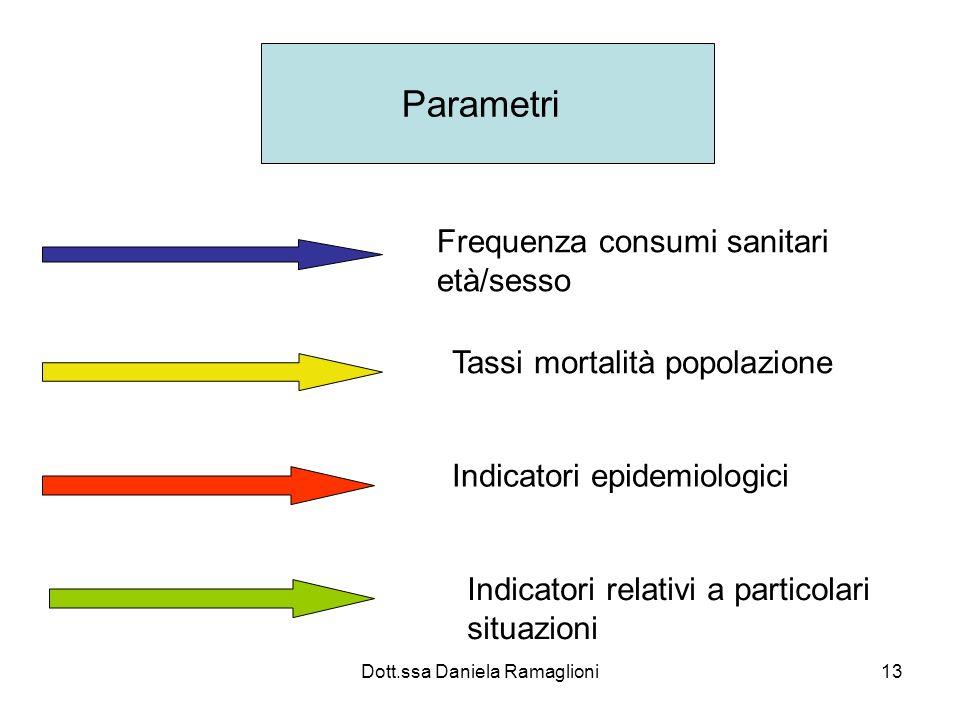 Dott.ssa Daniela Ramaglioni13 Parametri Frequenza consumi sanitari età/sesso Tassi mortalità popolazione Indicatori epidemiologici Indicatori relativi
