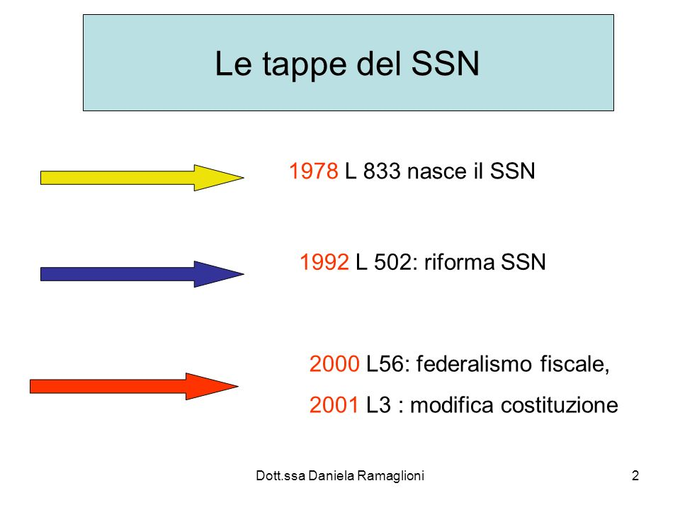 2 Le tappe del SSN 1978 L 833 nasce il SSN 1992 L 502: riforma SSN 2000 L56: federalismo fiscale, 2001 L3 : modifica costituzione