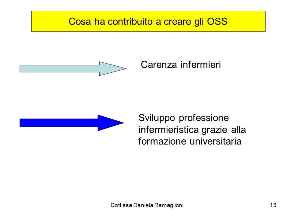 Dott.ssa Daniela Ramaglioni13 Cosa ha contribuito a creare gli OSS Carenza infermieri Sviluppo professione infermieristica grazie alla formazione univ