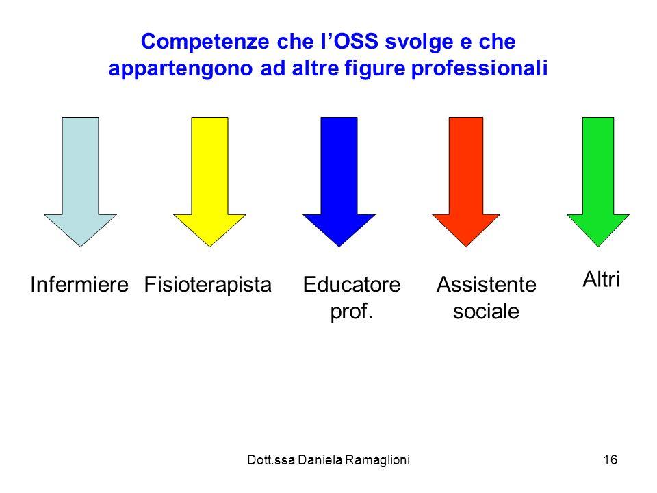 Dott.ssa Daniela Ramaglioni16 Competenze che lOSS svolge e che appartengono ad altre figure professionali InfermiereFisioterapistaEducatore prof. Assi
