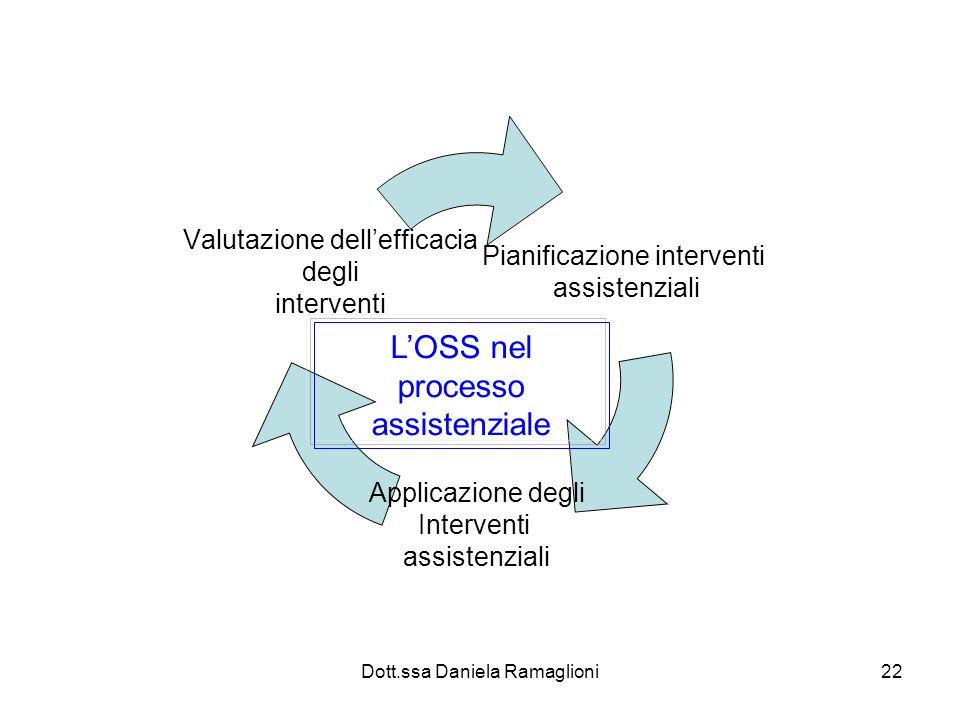 Dott.ssa Daniela Ramaglioni22 Pianificazione interventi assistenziali Applicazione degli Interventi assistenziali Valutazione dellefficacia degli inte