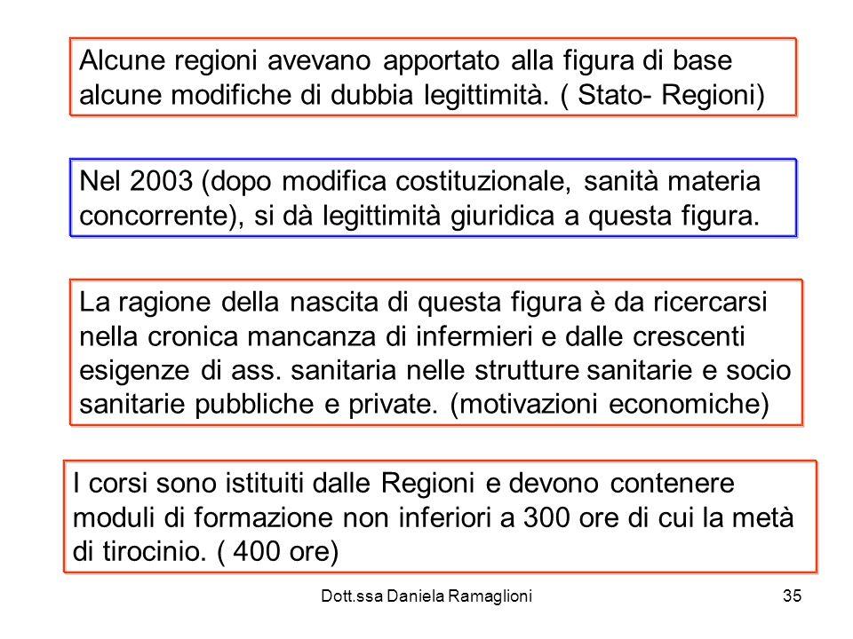 Dott.ssa Daniela Ramaglioni35 Alcune regioni avevano apportato alla figura di base alcune modifiche di dubbia legittimità. ( Stato- Regioni) Nel 2003