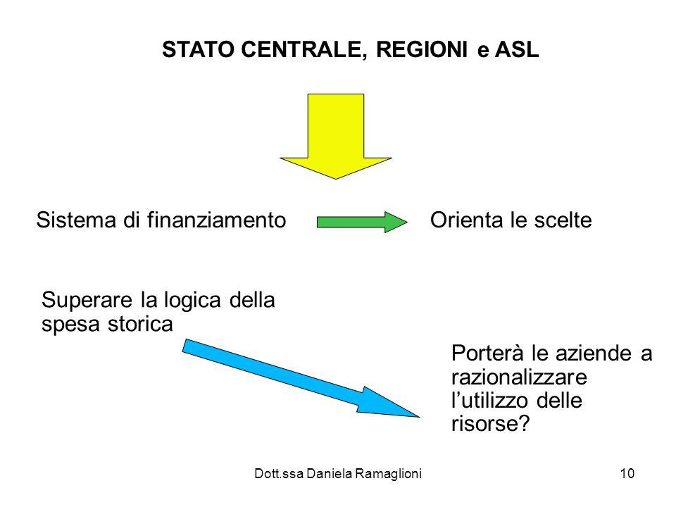 Dott.ssa Daniela Ramaglioni10 STATO CENTRALE, REGIONI e ASL Sistema di finanziamento Orienta le scelte Superare la logica della spesa storica Porterà le aziende a razionalizzare lutilizzo delle risorse