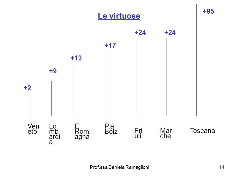 Prof.ssa Daniela Ramaglioni14 Le virtuose +2 Ven eto +9 Lo mb ardi a +13 E Rom agna +17 P.a Bolz +24 Fri uli +24 Mar che +95 Toscana