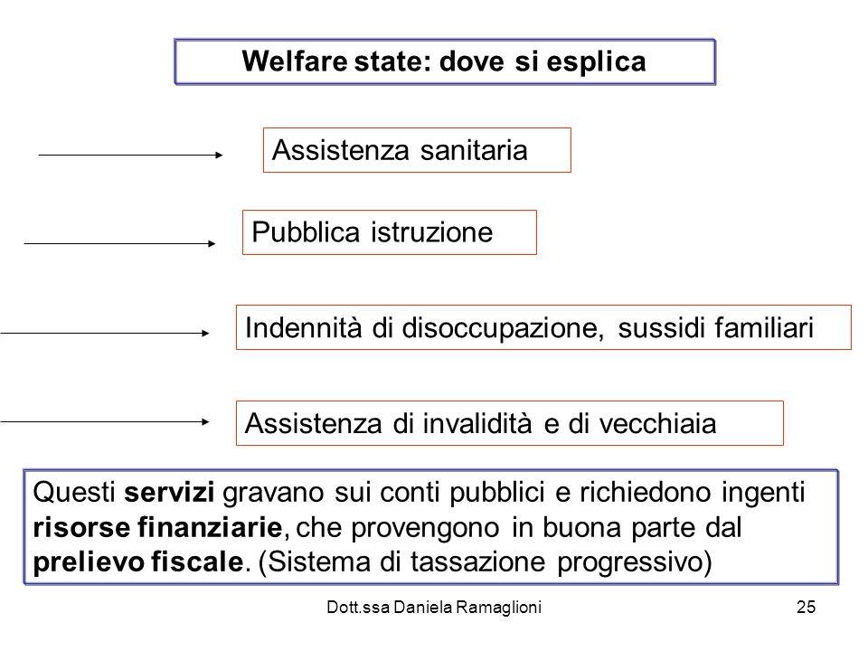 Dott.ssa Daniela Ramaglioni25 Welfare state: dove si esplica Assistenza sanitaria Pubblica istruzione Indennità di disoccupazione, sussidi familiari A
