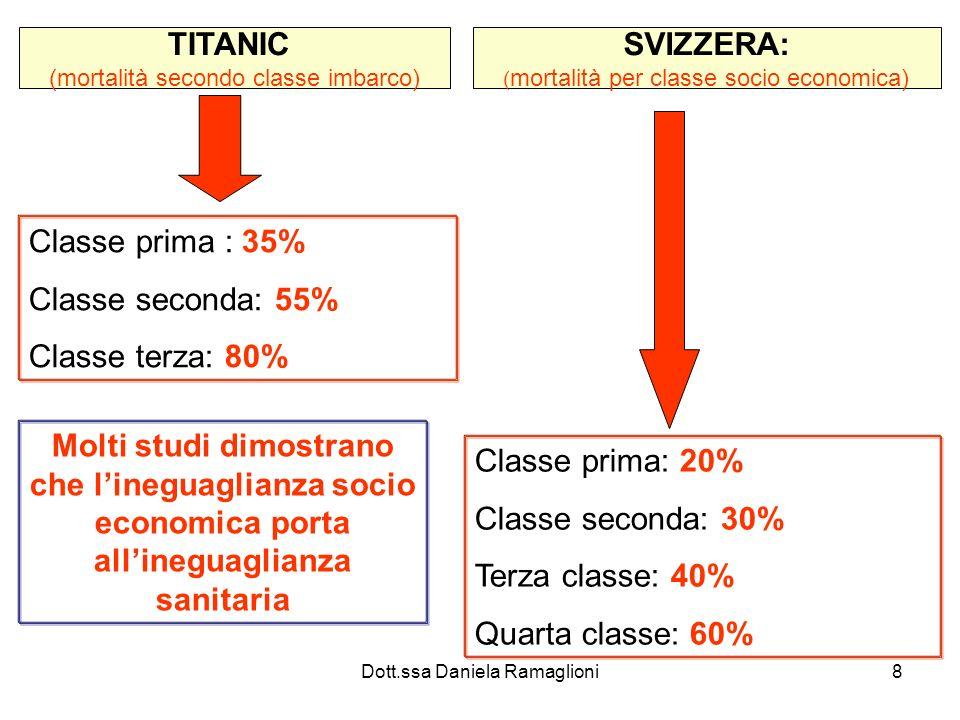 Dott.ssa Daniela Ramaglioni8 TITANIC (mortalità secondo classe imbarco) Classe prima : 35% Classe seconda: 55% Classe terza: 80% SVIZZERA: ( mortalità