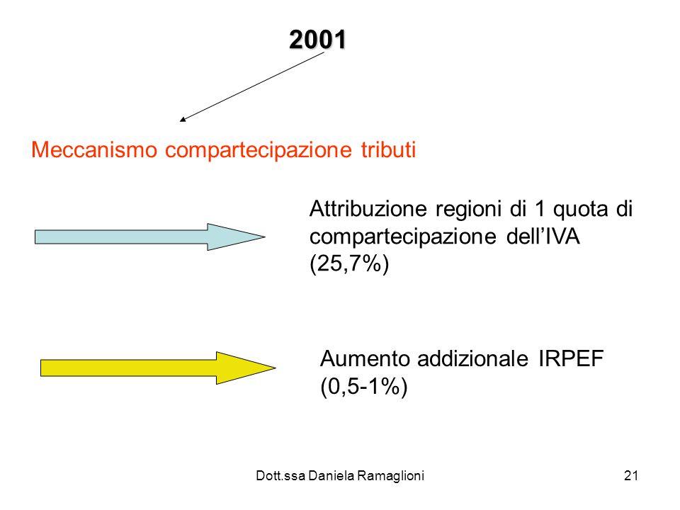 Dott.ssa Daniela Ramaglioni21 2001 Meccanismo compartecipazione tributi Attribuzione regioni di 1 quota di compartecipazione dellIVA (25,7%) Aumento a
