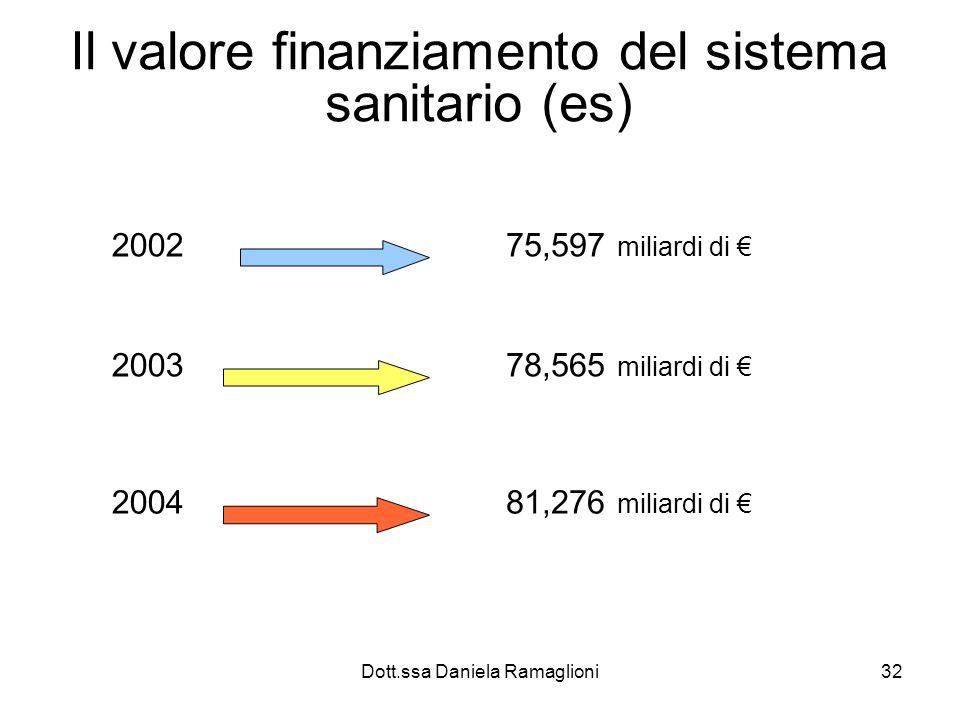 Dott.ssa Daniela Ramaglioni32 Il valore finanziamento del sistema sanitario (es) 200275,597 miliardi di 200378,565 miliardi di 200481,276 miliardi di