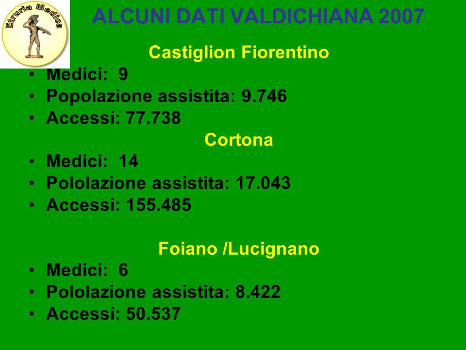 ALCUNI DATI VALDICHIANA 2007 Castiglion Fiorentino Medici: 9 Popolazione assistita: 9.746 Accessi: 77.738 Cortona Medici: 14 Pololazione assistita: 17