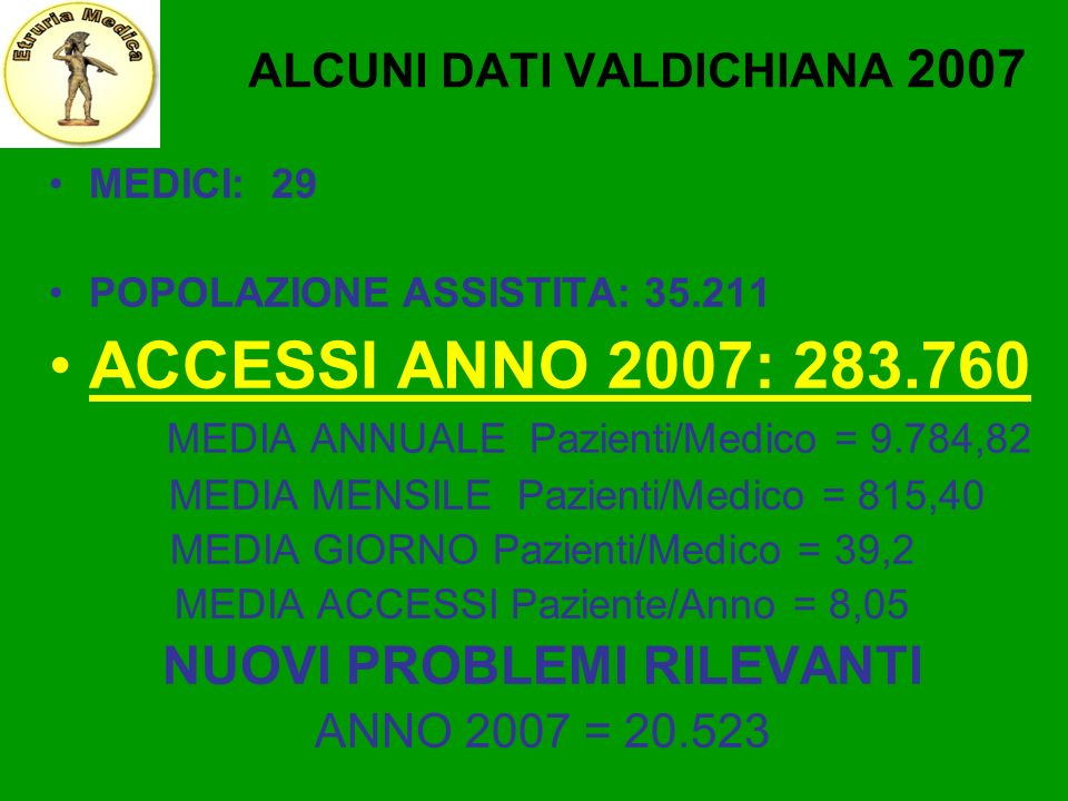 ALCUNI DATI VALDICHIANA 2007 MEDICI: 29 POPOLAZIONE ASSISTITA: 35.211 ACCESSI ANNO 2007: 283.760 MEDIA ANNUALE Pazienti/Medico = 9.784,82 MEDIA MENSIL